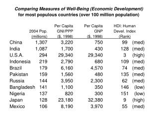 Comparing Measures of Well-Being (Economic Development)