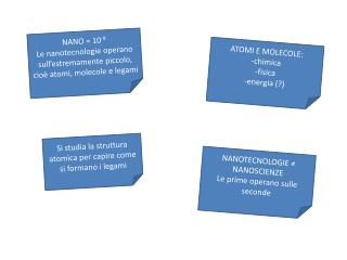 NANO = 10 -9 Le nanotecnologie operano sull'estremamente piccolo, cioè atomi, molecole e legami