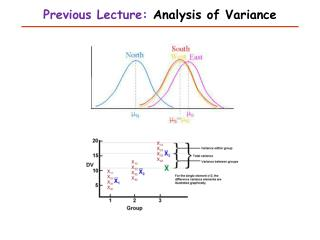 Previous Lecture:  Analysis of Variance