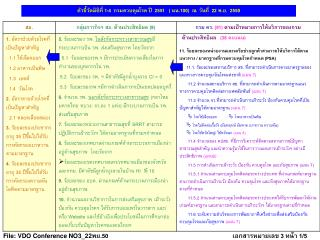 ตัวชี้วัดมิติที่ 1-4  กรมควบคุมโรค ปี   2551    ( นน. 100)   ณ  วันที่  22 พ.ย.   2550
