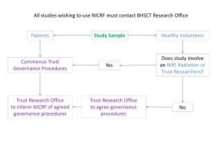 All studies wishing to use NICRF must contact BHSCT Research Office