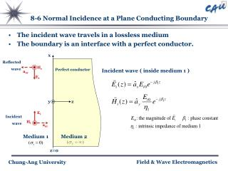 8-6 Normal Incidence at a Plane Conducting Boundary
