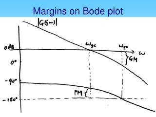 Margins on Bode plot