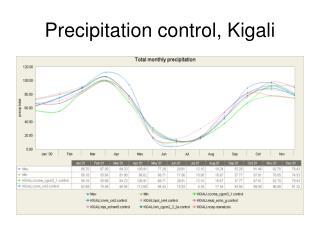 Precipitation control, Kigali
