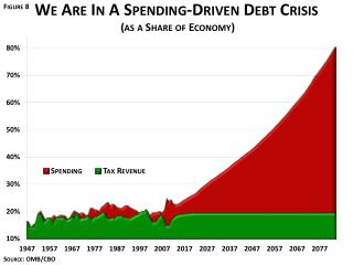 A Choice of Two Futures (Debt as a Share of Economy)