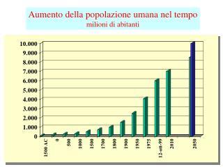 Aumento della popolazione umana nel tempo milioni di abitanti