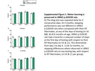 Supplemental Figure 1. Motor learning is preserved in LRRK2 p.G2019S rats.