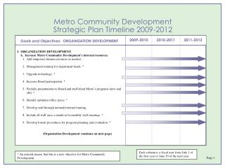 Metro Community Development Strategic Plan Timeline 2009-2012