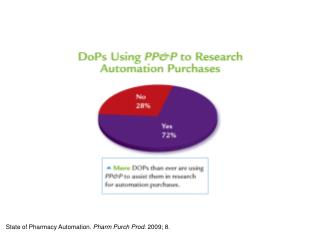 State of Pharmacy Automation.  Pharm Purch Prod . 2009; 8.