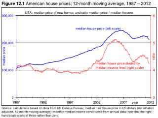 Figure 12.1 American house prices; 12-month moving average, 1987 – 2012
