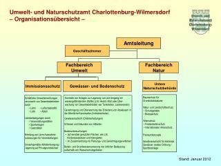 Umwelt- und Naturschutzamt Charlottenburg-Wilmersdorf – Organisationsübersicht –