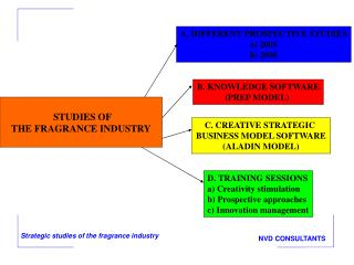 STUDIES OF  THE FRAGRANCE INDUSTRY