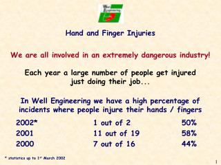 Hand and Finger Injuries We are all involved in an extremely dangerous industry!
