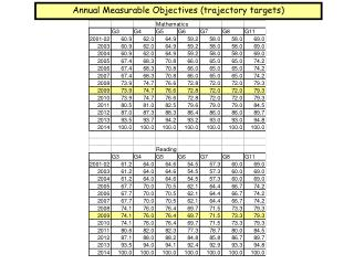 Annual Measurable Objectives (trajectory targets)
