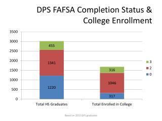 DPS FAFSA Completion Status & College Enrollment