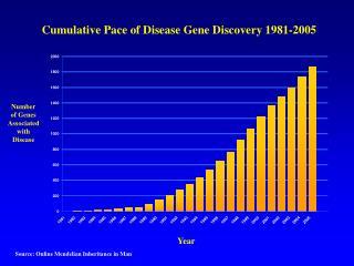 Cumulative Pace of Disease Gene Discovery 1981-2005