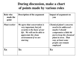 During discussion, make a chart  of points made by various roles