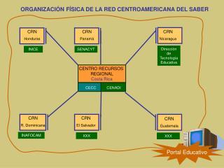 ORGANIZACIÓN FÍSICA DE LA RED CENTROAMERICANA DEL SABER