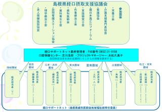 島根県経口摂取支援協議会