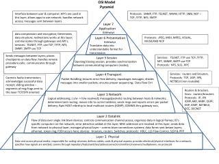 OSI Model Pyramid