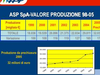 ASP SpA-VALORE PRODUZIONE 98-05