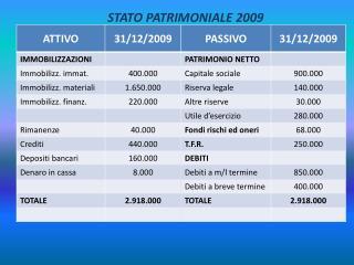 STATO PATRIMONIALE 2009