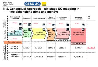III-2. Conceptual Approach – six-stage SC-mapping in          two dimensions (time and money)