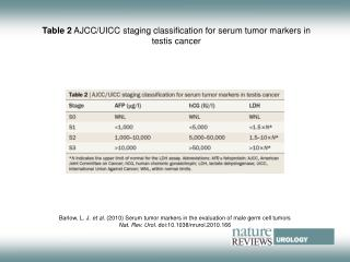 Table 2  AJCC/UICC staging classification for serum tumor markers in testis cancer