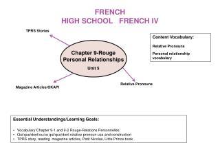 FRENCH HIGH SCHOOL   FRENCH IV