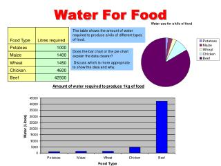 Water For Food