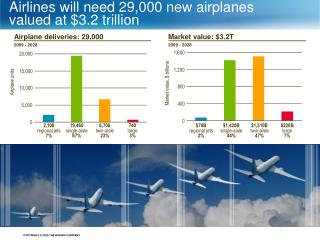 Airlines will need 29,000 new airplanes valued at $3.2 trillion
