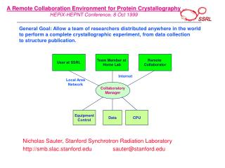 A Remote Collaboration Environment for Protein Crystallography HEPiX-HEPNT Conference, 8 Oct 1999