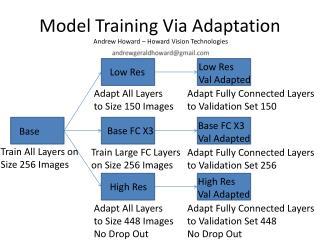 Model Training Via Adaptation  Andrew Howard – Howard Vision Technologies
