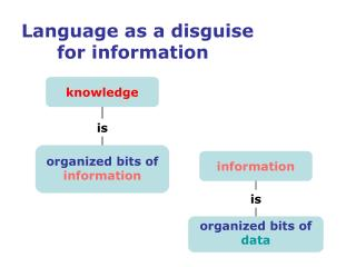 Language as a disguise  	for information