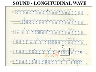 SOUND - LONGITUDINAL WAVE