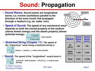 Sound:  Propagation