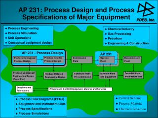 AP 231: Process Design and Process Specifications of Major Equipment