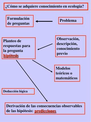 ¿Cómo se adquiere conocimiento en ecología?