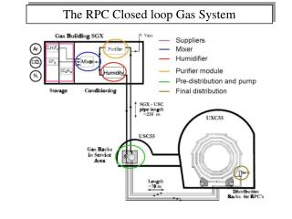 The RPC Closed loop Gas System