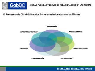El Proceso de la Obra Pública y los Servicios relacionados con las Mismas