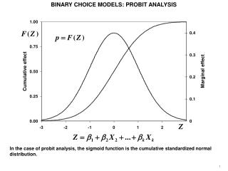 BINARY CHOICE MODELS: PROBIT ANALYSIS