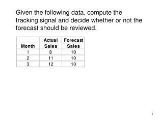 Forecast Error =  Actual – Forecast =  8 -10 = -2