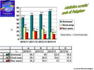 statistica scrutini sede di Palagiano