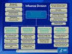 National Center for Immunization  Respiratory Diseases Influenza Division