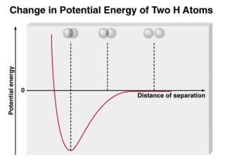 Change in electron density as two hydrogen atoms approach each other.