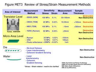 Figure MET3  Review of Stress/Strain Measurement Methods