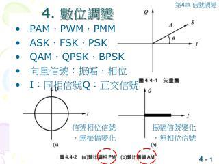 PAM , PWM , PMM ASK , FSK , PSK QAM , QPSK , BPSK 向量信號:振幅,相位 I :同相信號 Q :正交信號