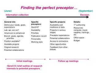 Specific projects : Availability and readiness of data Projects in various stages