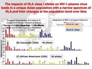 Adaptation of HIV-1 to human leukocyte antigen class I Yuka Kawashima, et al,  Nature,2009