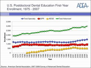 U.S. Postdoctoral Dental Education First-Year Enrollment, 1975 - 2007